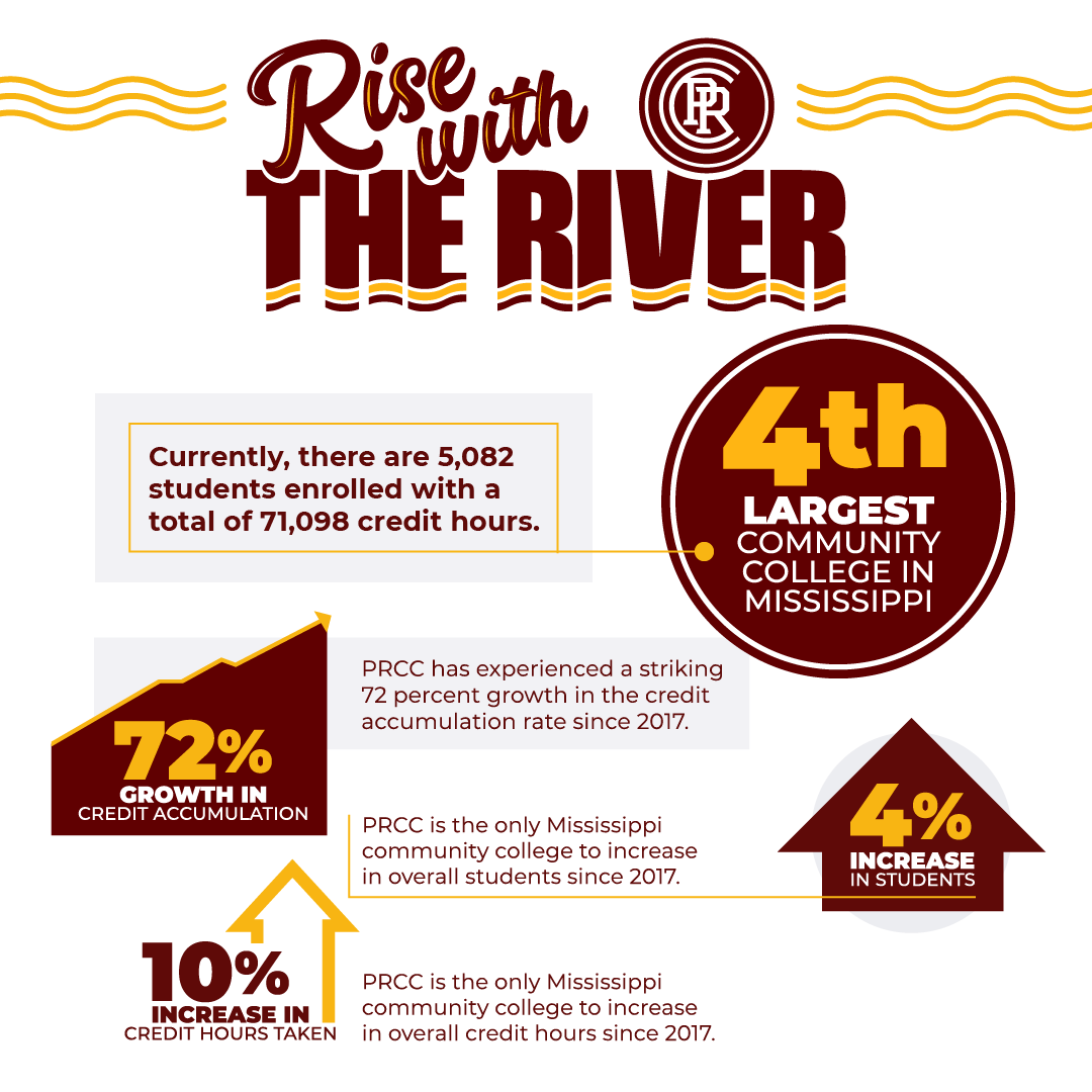 Infographic about Fall 2021 10th day stats for PRCC; 4th largest community college in Mississippi