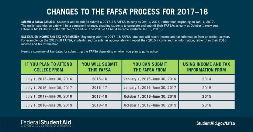 FASFA changes